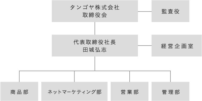 170517_組織図2