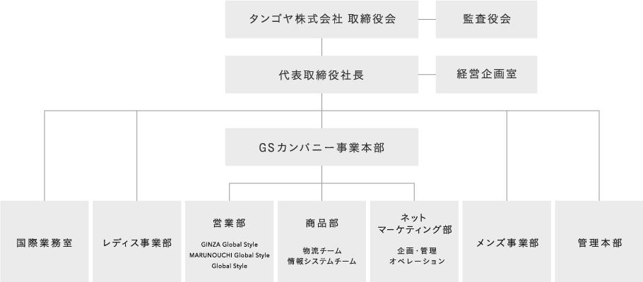 170615_組織図3